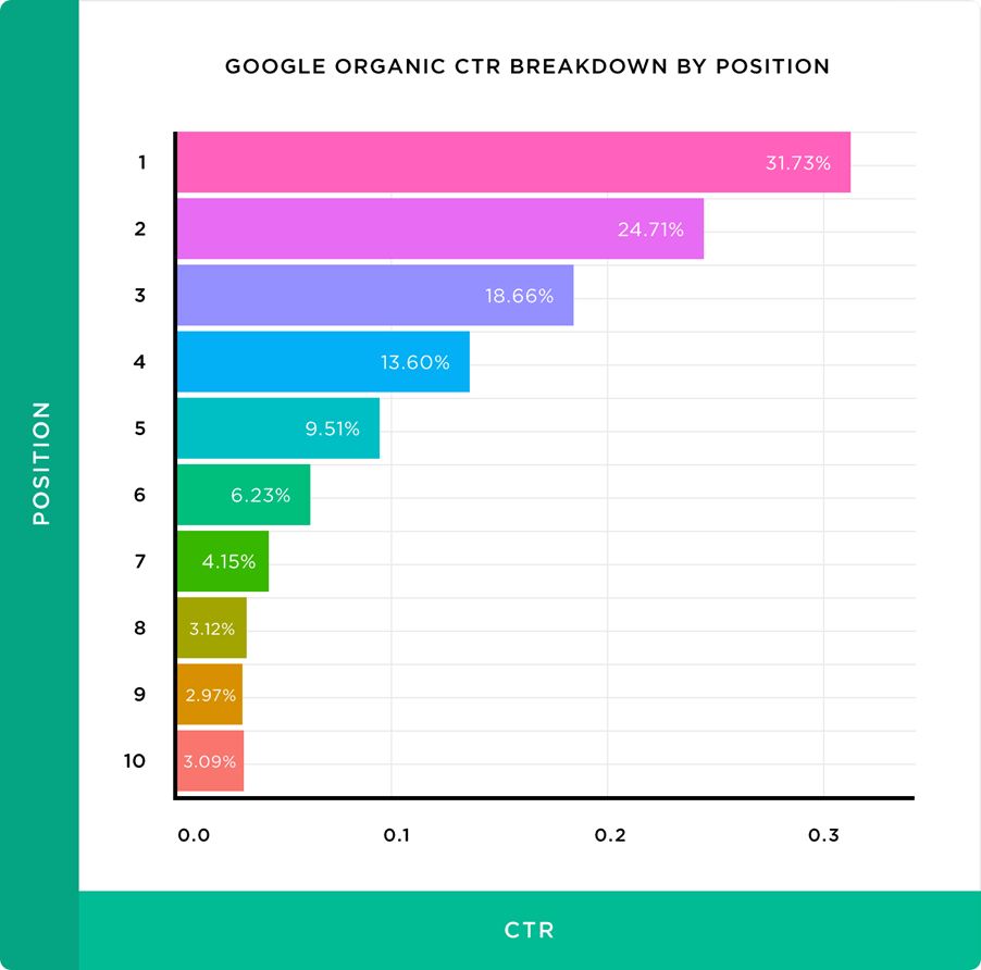 google ctr by ranking position